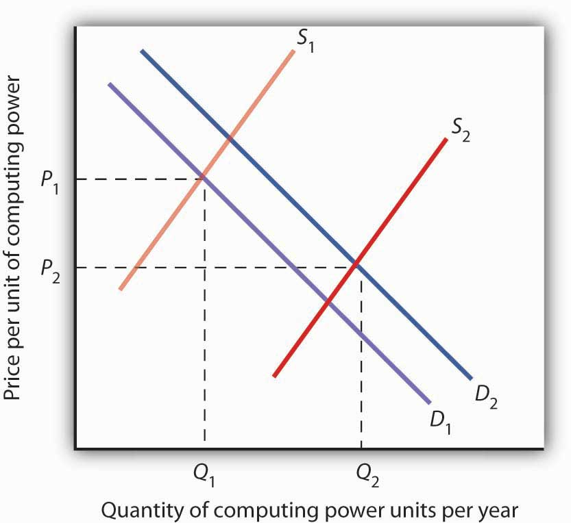explain how apple inc labor market equilibrium is affected by the supply and demand of labor To be greatly affected by minimum wage  a demand and supply diagram the equilibrium wage is the wage at  to enter the labor market instead.